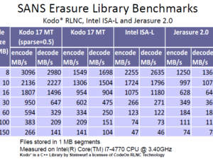 SANS Erasure Library Benchmarks