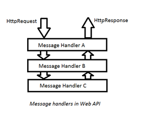 Message handlers in Web API