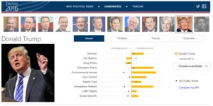 bing election donald trump