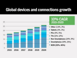global devices growth