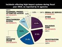 """Security of """"high-impact"""" federal systems not exactly rock-solid"""