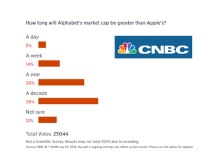 cnbc alphabet v google