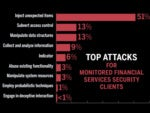 IBM: Financial services industry bombarded by malware, security threats