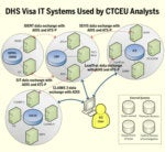 Fragmented, disorganized IT systems thwart feds ability to track visas